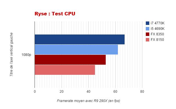 Ryse graphique CPU