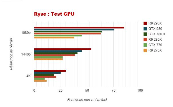 Ryse graphique GPU