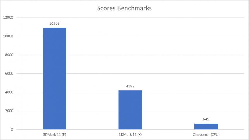 Scores Bench