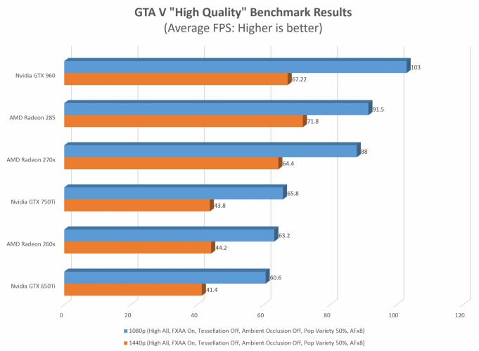 benchmark GTA V