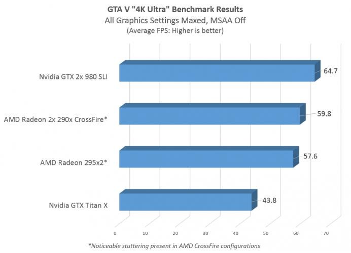 4K-Ultra GTA V