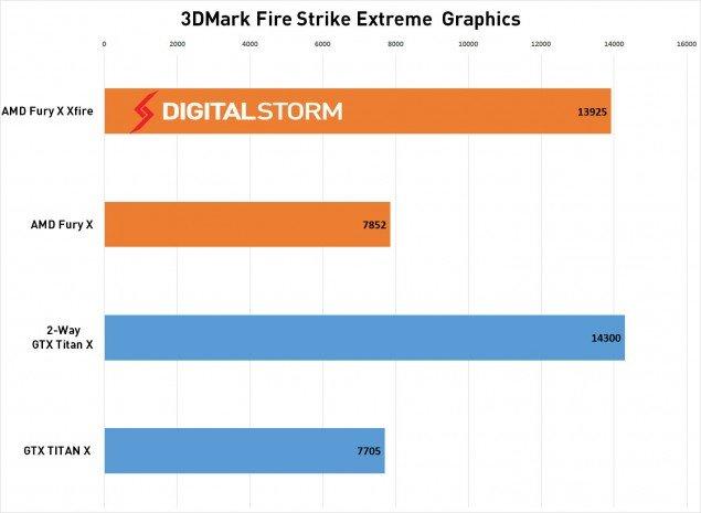 AMD-FuryX-CrossFire-3dmark-635x465
