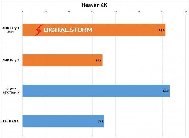 AMD-FuryX-CrossFire-Heaven-635x465