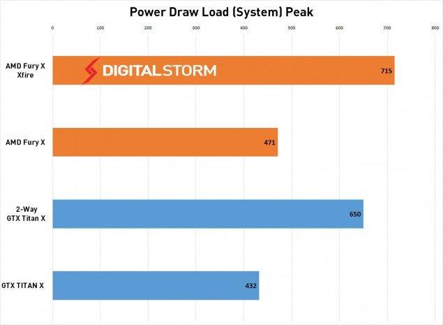 AMD-FuryX-CrossFire-Power-Load-635x465