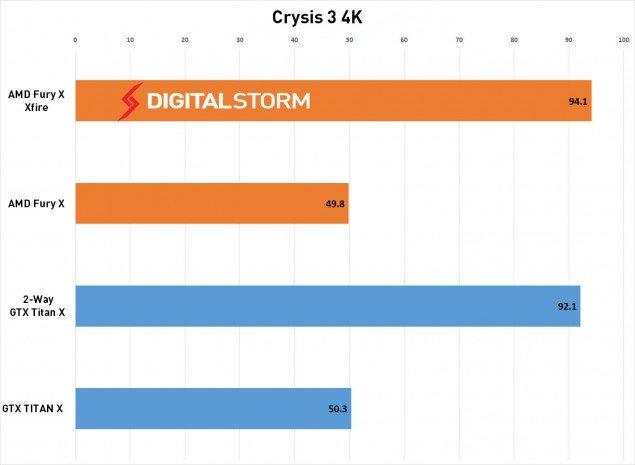 AMD-FuryX-CrossFire-crysis-635x465