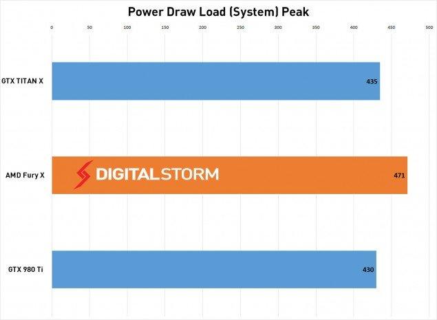 AMD-FuryX-Power-Load-635x465