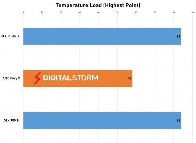 AMD-FuryX-Temp-load-635x465