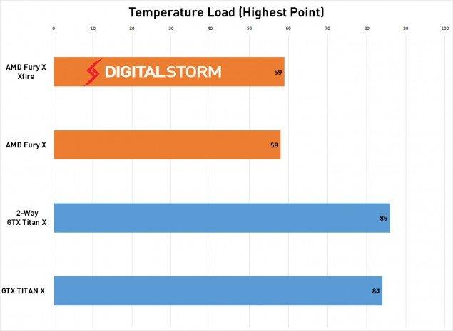 AMD-FuryX-crossfire-Temp-load-635x465