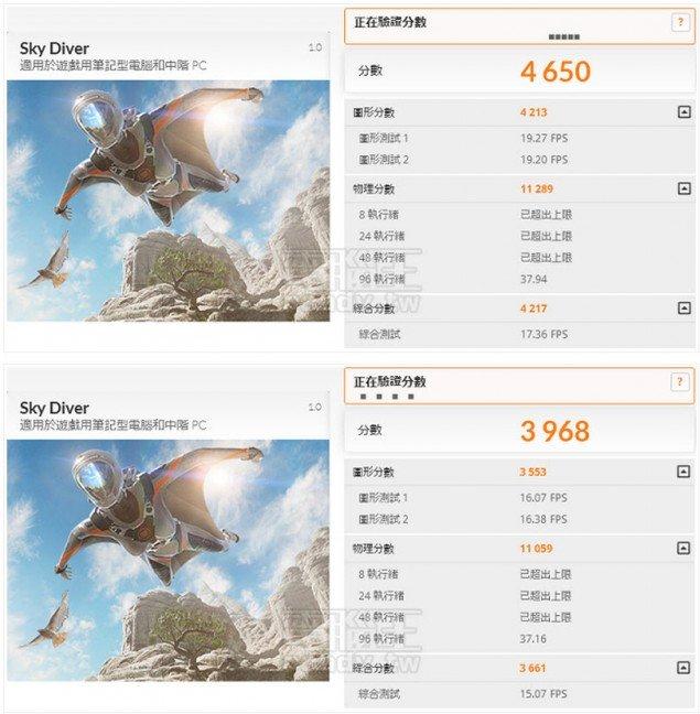 Intel-Core-i7-6700K_3DMark-Sky-Diver-635x648