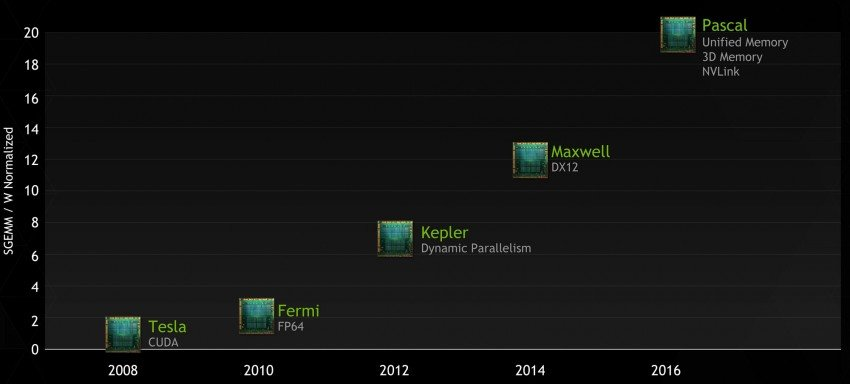NVIDIA-2016-Roadmap-Pascal-GPU