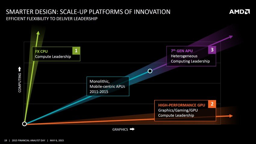 AMD-Scale-Up-2016-Product-Performance