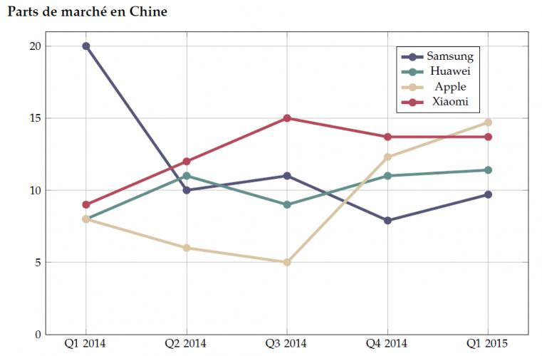 Part de marché des smartphones en Chine entre le Q1 2014 et le Q1 2015