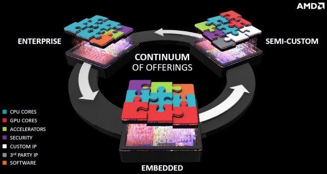 AMD et les chinois