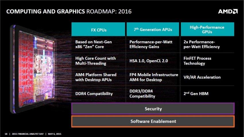 AMD-2016-Roadmap