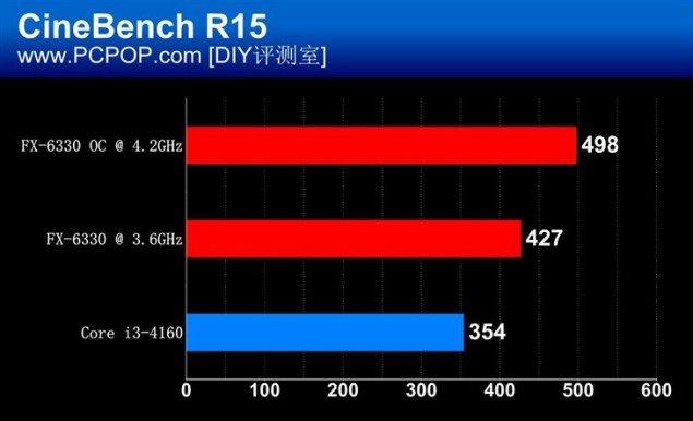 AMD-FX-6330_Cinebench-R15-635x386