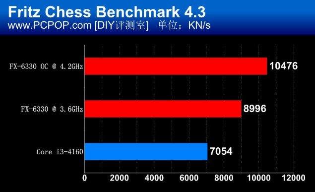AMD-FX-6330_Fritz-Chess-Benchmark-635x387