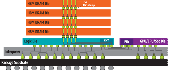 6315-hbm-stacks-diagram