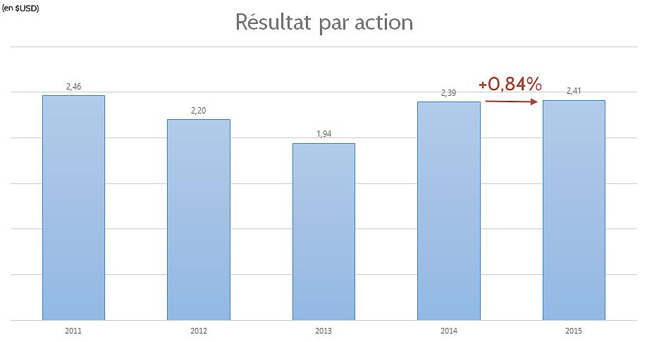 Résultat par action d'Intel en 2015