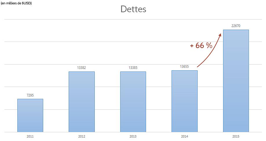 Dettes d'Intel au 31/12/2015