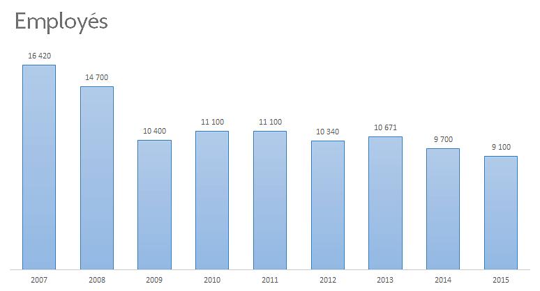 Évolution du nombre d'employés d'AMD entre 2007 et 2015
