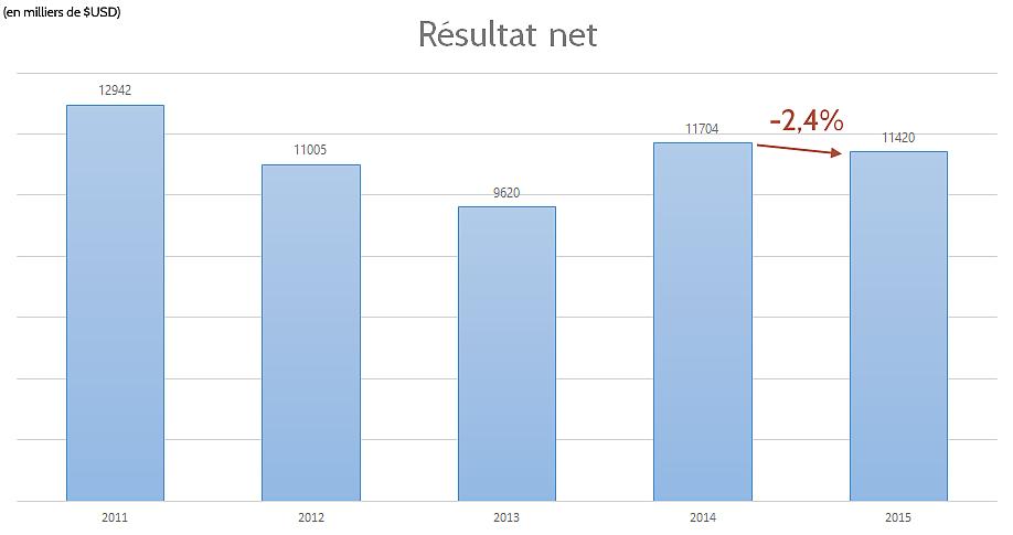 Résultat net d'Intel en 2015