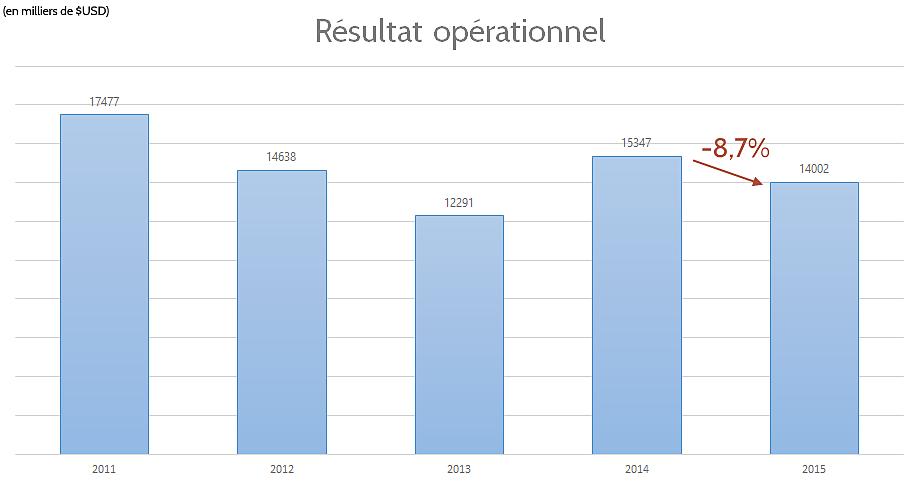 Résultat opérationnel d'Intel en 2015