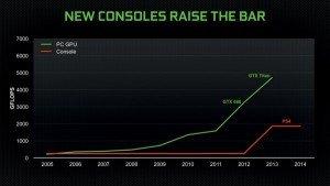 N'y aurait-il pas un petit problème vis-à-vis de la puissance des consoles next gens?