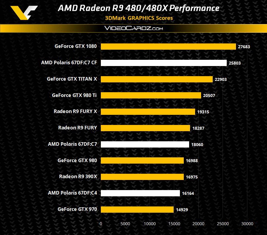 AMD R9 480
