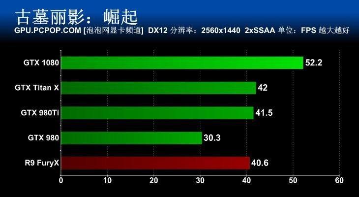 DX12 1440P 2xSSAA