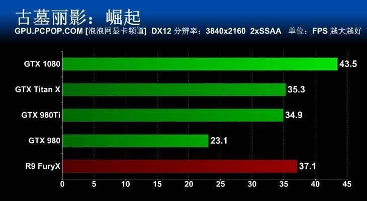 DX12 2160P 2xSSAA