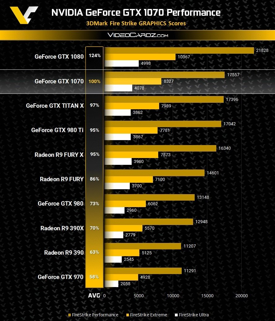 GeForce-GTX-1070-3DMark-FireStrike-Performance-min
