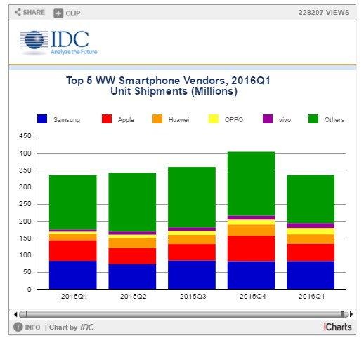 IDC-classement-vendeurs-smartphone-T1-2016-diag