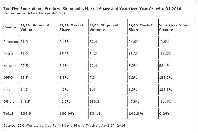 IDC-classement-vendeurs-smartphone-T1-2016
