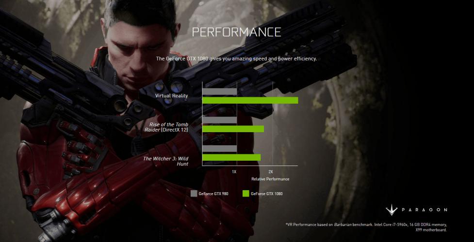 Nvidia GTX1080 Benchmarks