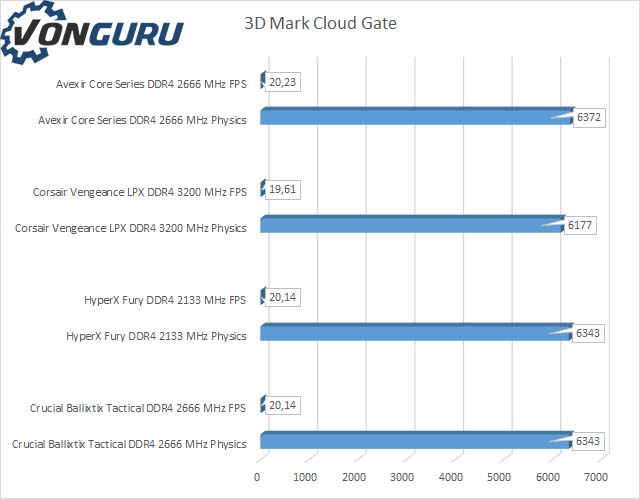avexir-core-series-ddr4-cloudgate