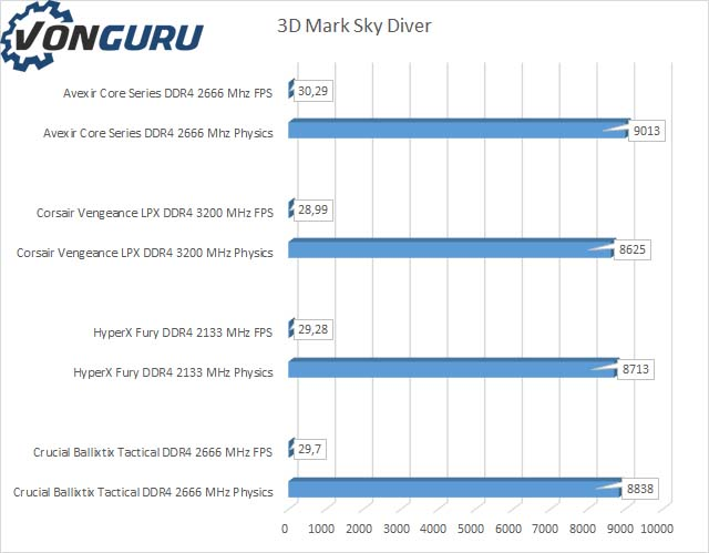 avexir-core-series-ddr4-skydiver