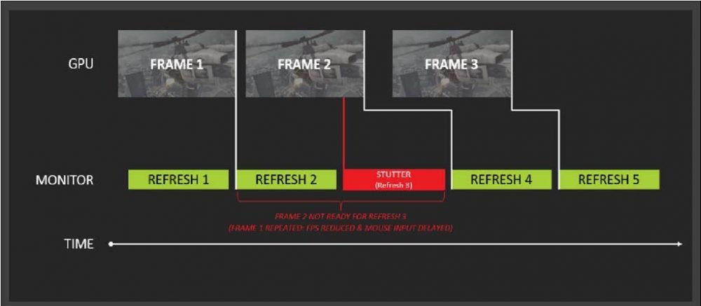 without-freesync