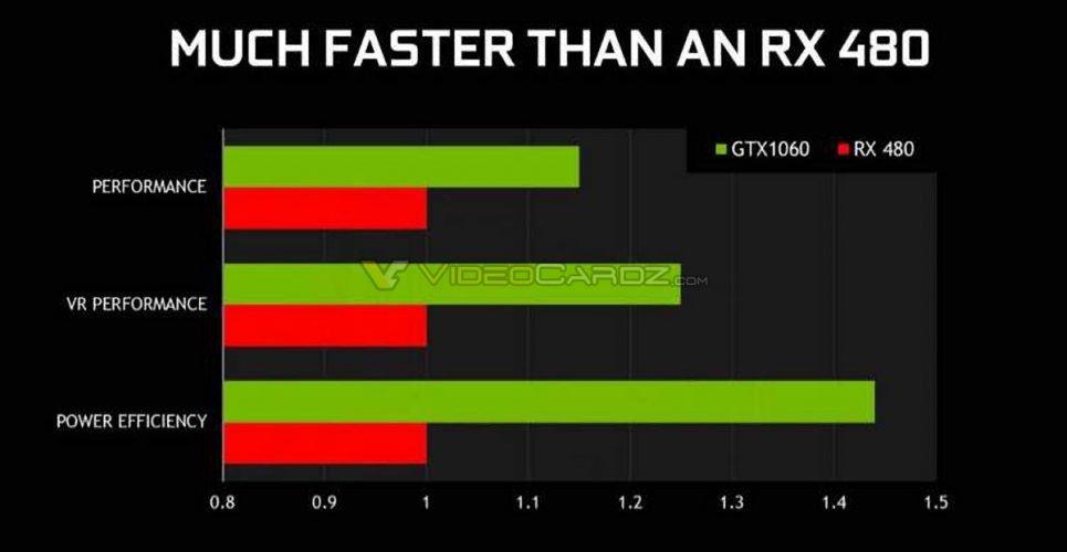 GeForce GTX 1060 vs-Radeon-RX-480-performance-1