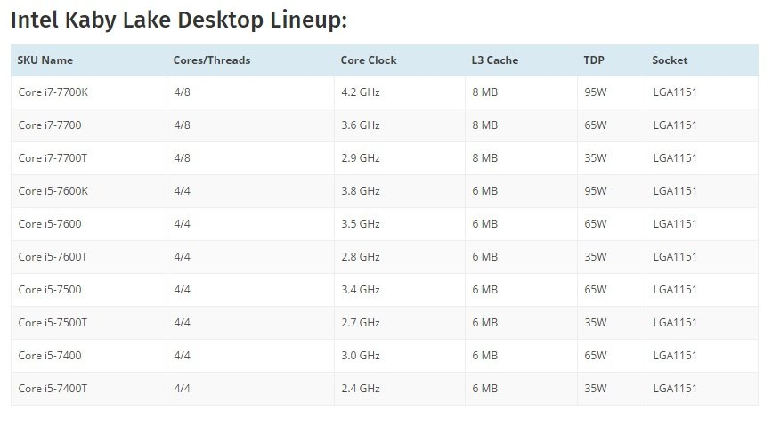 kaby-lake-lineup Le Intel Core i7-7700K point son nez