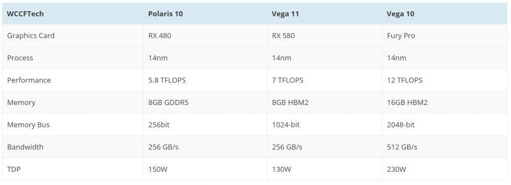 Le tableau de Wccftech sur les GPU AMD