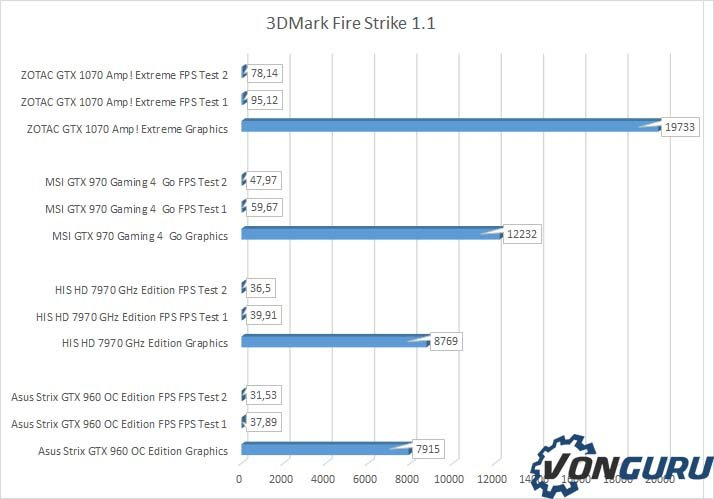 zotac-gtx-1070-amp-extreme-firestrike