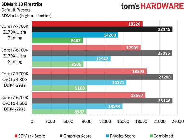 intel-core-i7-7700k-vs-core-i7-6700k_3dmark-firestrike-min