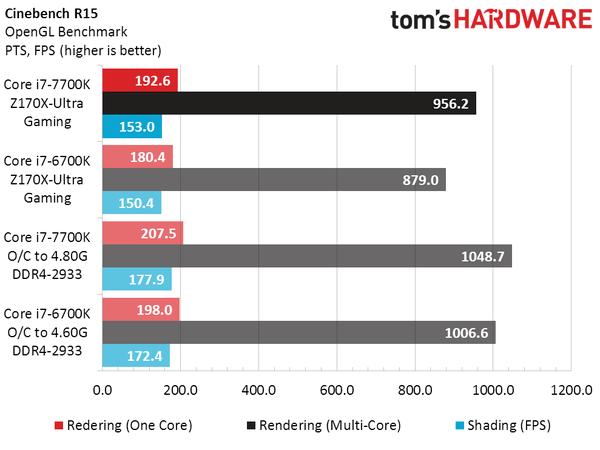 intel-core-i7-7700k-vs-core-i7-6700k_cinebench-r15-1-min