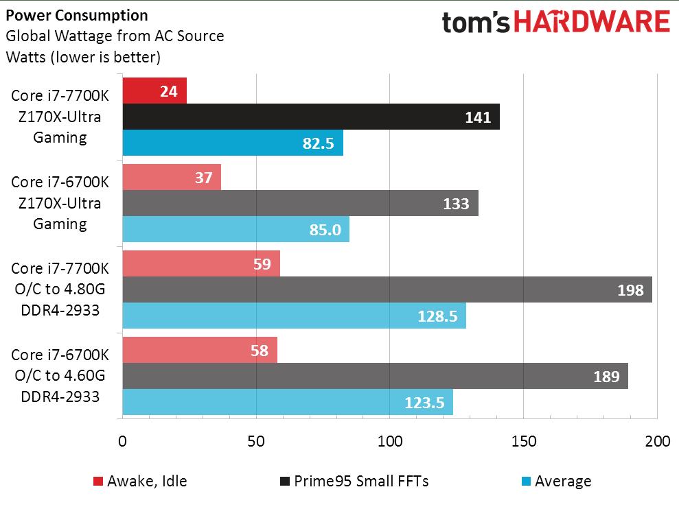 intel-core-i7-7700k-vs-core-i7-6700k_power-consumption-normal-min