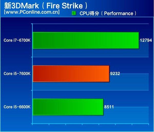 core-i5-7600k-3dmark-firestrike KabyLake