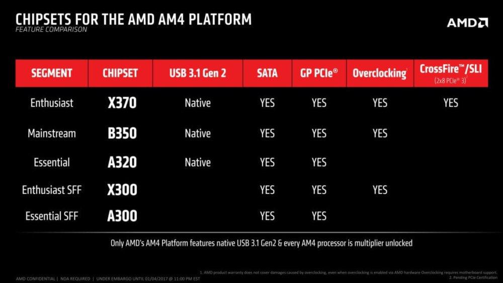 AMD Chipset Ryzen