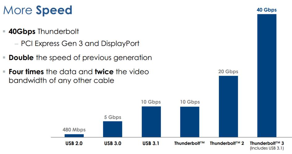 Comparatif des vitesses de transfert USB vs Thunderbolt