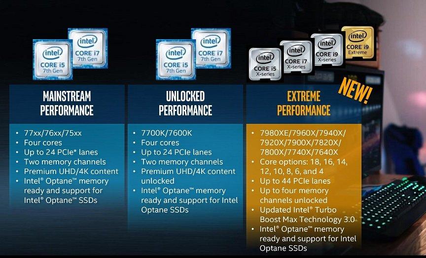 Intel core toutes familles