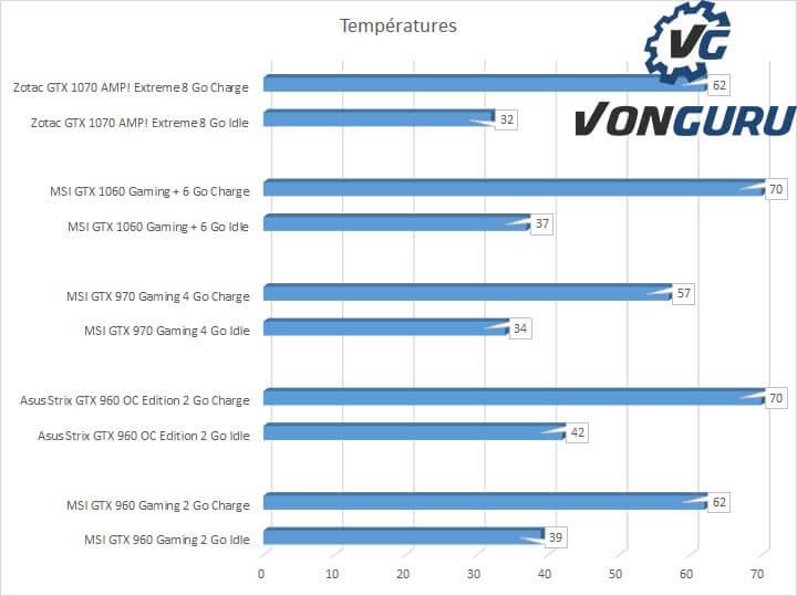 MSI GeForce GTX 1060 Gaming X Plus 6 Go, la même en mieux ? – Vonguru
