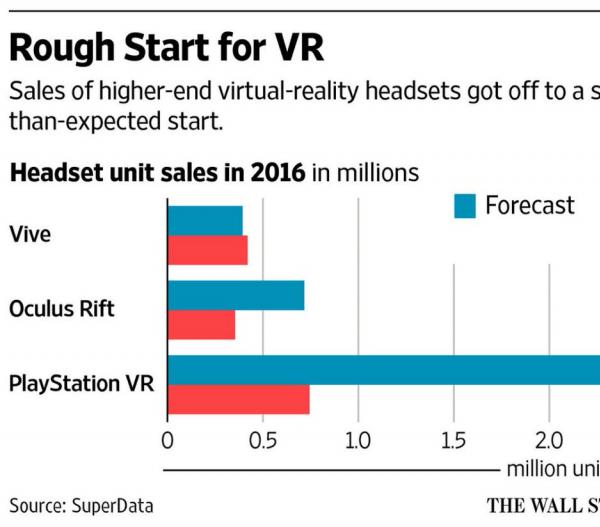 VR Sales